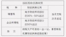 重庆酉阳园区税收优惠政策招商