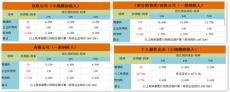重庆西部大开发政策和地方税收优惠政策