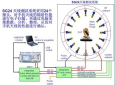 4G网卡OTA测试无线网卡TRP测试天线TIS测试