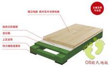 室內籃球館專用實木運動地板材質及結構