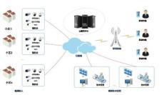 物盟云视频 智慧社区综合监管服务解决