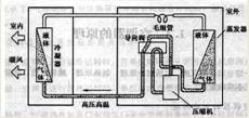 重庆渝北区空调维修服务部电话-加氟-清洗