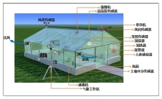 农业智能大棚监控系统