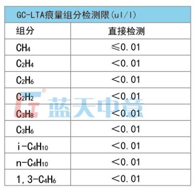 碳氢化合物GC-LTA痕量烃自动气相色谱仪厂家