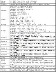 可按音源開發各種IC語音OTP 掩膜IC 音樂IC