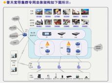 普天无线视音频传输系统