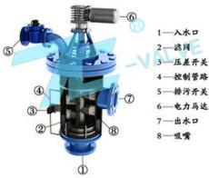 SL-LB全自動立式自清洗過濾器