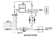 三野提供固体蓄热锅炉运行优势及原理