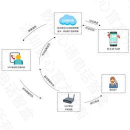传统软件电话机器人系统原理分析