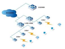 东莞无线覆盖 酒店无线覆盖 企业无线网络