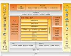 石家庄用友软件之一套信息化系统可以用多久