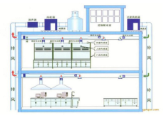 承接實驗室通風系統工程建造設計