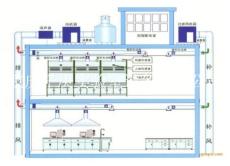 重慶實驗室通風系建造 通風系統工程