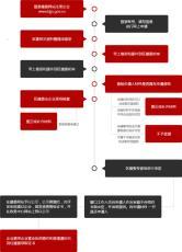 北京市办理施工劳务资质全包办理