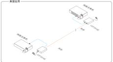 十堰工业级千兆以太网光纤收发器UOF7201GE