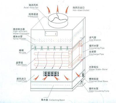 逆流闭式冷却塔厂家直销