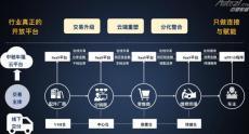 中馳車福為何能成為產業互聯網標桿企業