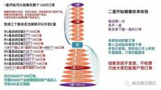 中華互助聯盟互助系統開發