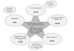 2019年中国环境修复行业投资规模持续增加