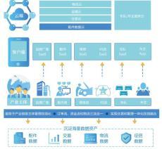 中驰车福 构建汽车后市场供应链平台