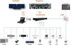 ETC門架系統一體化智能機柜- 綜合監控系統
