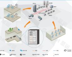 工廠石化無線對講解決方案
