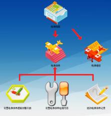 云科電梯維護保養管理系統  v9.9