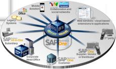 SAP生產制造執行系統 選擇北京達策
