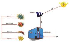 餐廚垃圾太陽能烘干系統