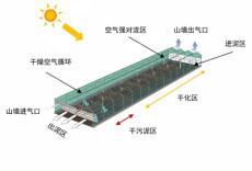 太陽能藥渣烘干溫室系統