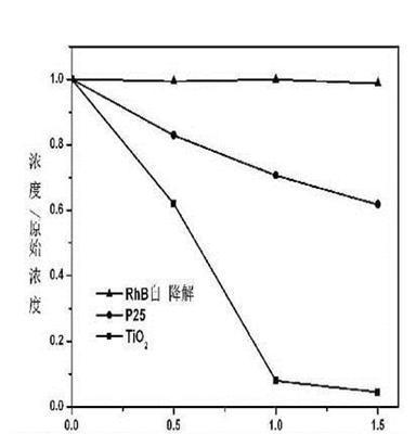 空气净化光触媒纳米二氧化钛