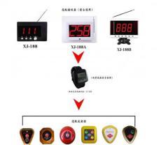 杭州訊及無線呼叫器,無線呼叫器的由來,呼叫器廠家杭州訊及,專業生產制造,廠家直銷