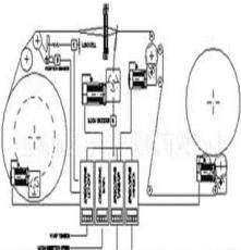 织机电子送经、电子卷取伺服驱动系统