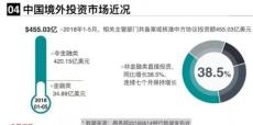 北京境外投資備案具體報價