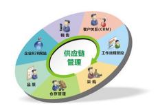 供应链管理系统的作用是什么 有哪些优点